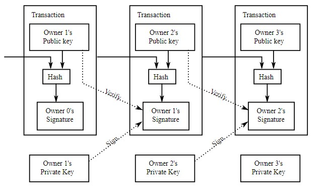 Bitcoin Transaction Diagram